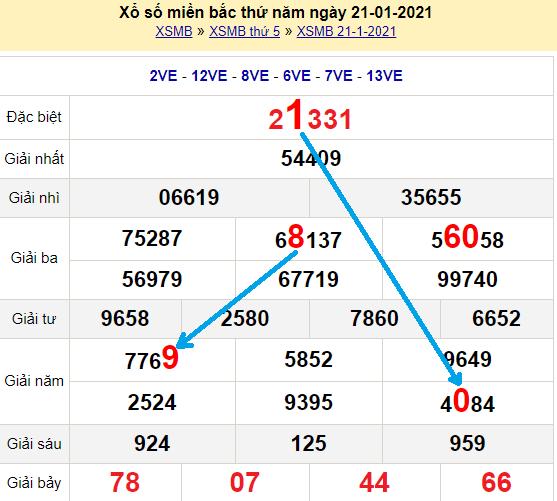 Bạch thủ loto miền bắc hôm nay 22/1/2021
