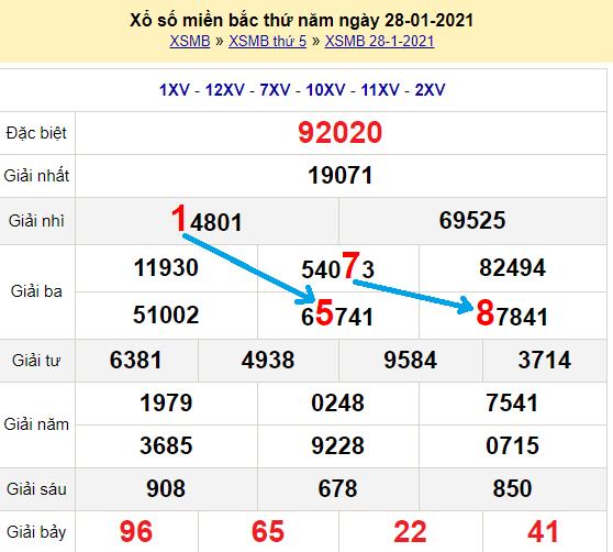 Bạch thủ loto miền bắc hôm nay 29/1/2021