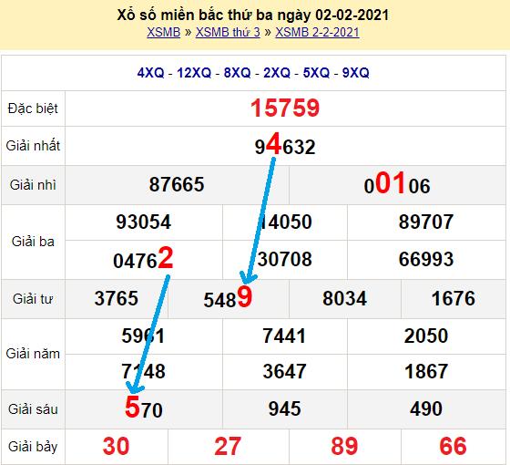Bạch thủlôMb hôm nay ngày 3/2/2021