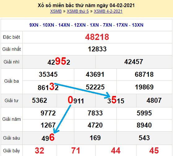 Bạch thủ loto miền bắc hôm nay 5/2/2021