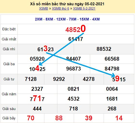 Bạch thủ loto miền bắchôm nay 6/2/2021