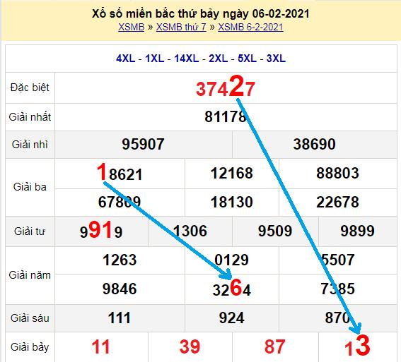 Bạch thủ loto miền bắchôm nay 7/2/2021