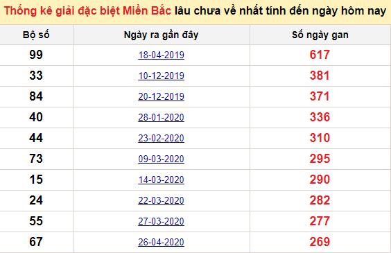 Bảng bạch thủmiền Bắc lâu về nhất tính đến 21/1/2021