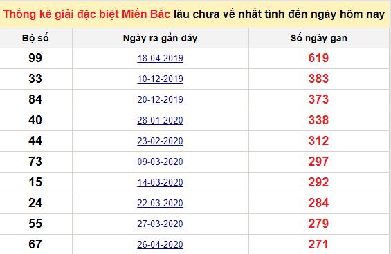 Bảng bạch thủ MB lâu về tính đến 23/1/2021
