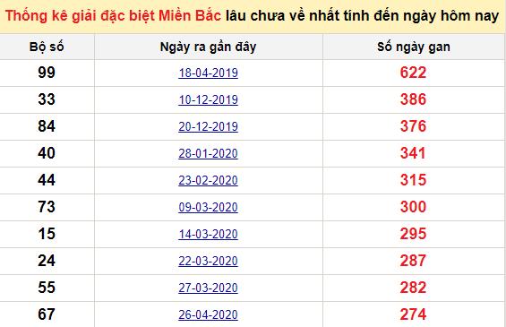Bảngbạch thủ MB lâu chưa về đến ngày 26/1/2021