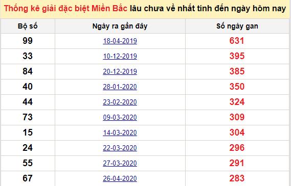 Bảng bạch thủmiền Bắc lâu về nhất tính đến 4/2/2021