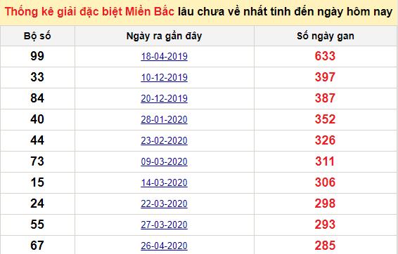 Bảng bạch thủ MB lâu về tính đến 6/2/2021