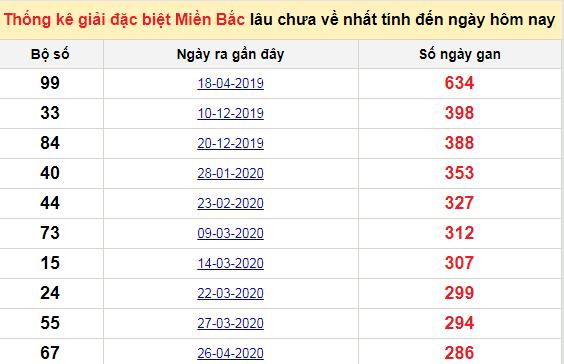 Bảng bạch thủMB lâu chưa về tính đến 7/2/2021