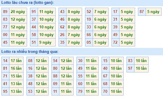 Bảngtần suất lô tô miền bắcngày 1/2/2021
