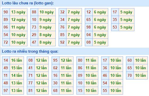 Bảng tần suất lô tôMB ngày24/1/2021