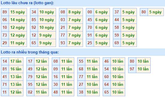 Bảngtần suất lô tô MBhôm nay ngày 27/1/2021