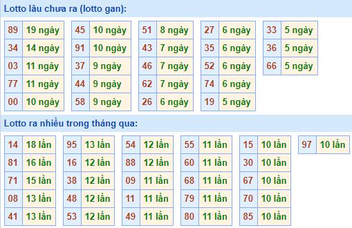 Bảng tần suất lô tôMB ngày31/1/2021