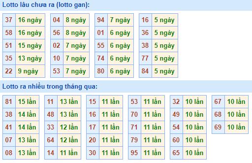 Bảng tần suất lô tôMB ngày7/2/2021