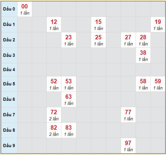 Bạch thủ rơi 3 ngày lô XSAG 11/3/2021