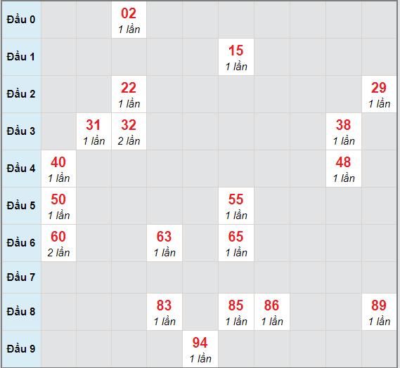 Bạch thủ rơi 3 ngày lô XSAG 4/3/2021