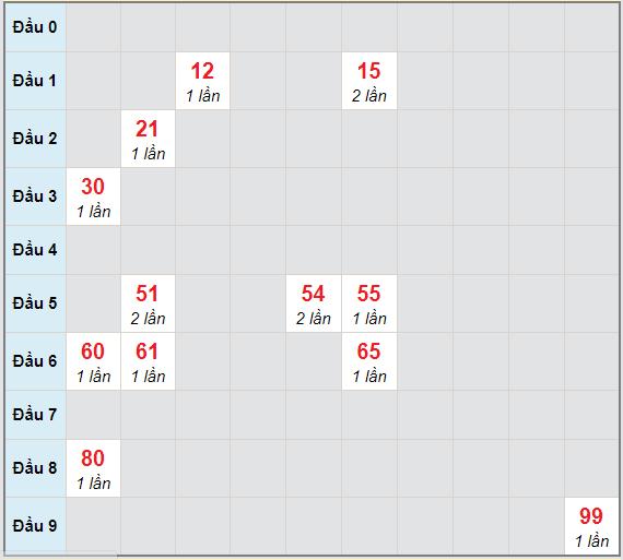Bạch thủ rơi 3 ngày lô XSBD 12/3/2021