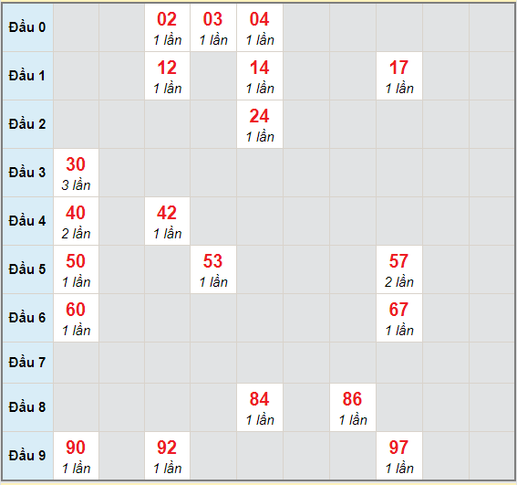 Bạch thủ rơi 3 ngày lô XSBL 16/2/2021