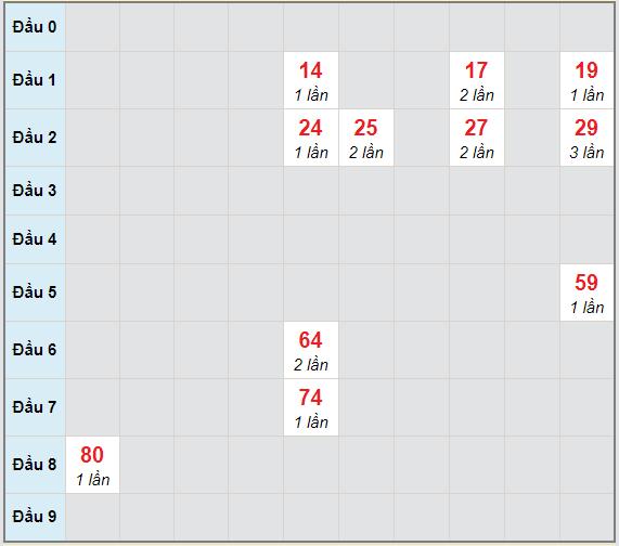 Bạch thủ rơi 3 ngày lô XSBL 23/2/2021