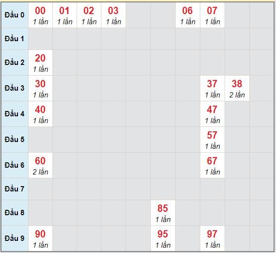 Bạch thủ rơi 3 ngày lô XSBT 16/2/2021