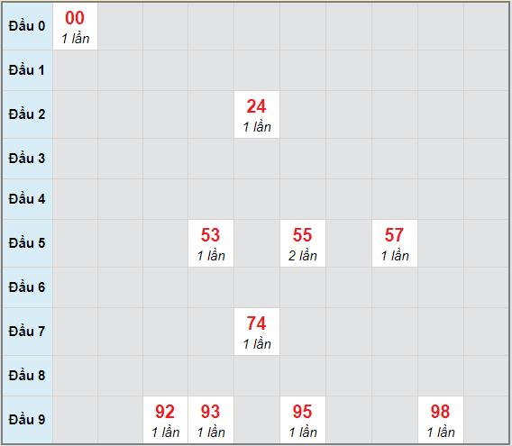 Bạch thủ rơi 3 ngày lô XSBT 16/3/2021