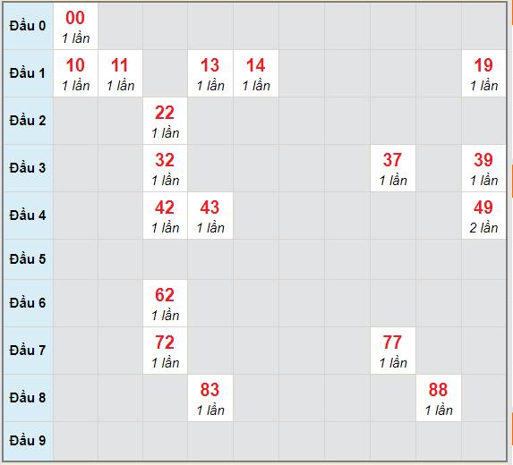 Bạch thủ rơi 3 ngày lô XSBT 23/2/2021