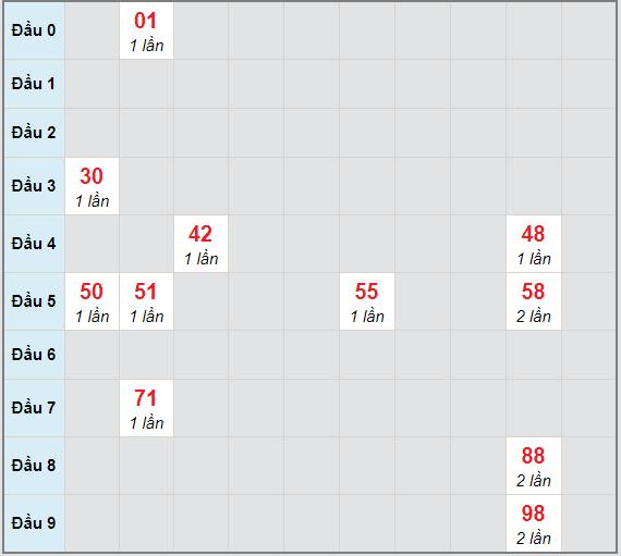 Bạch thủ rơi 3 ngày lô XSCM 15/2/2021