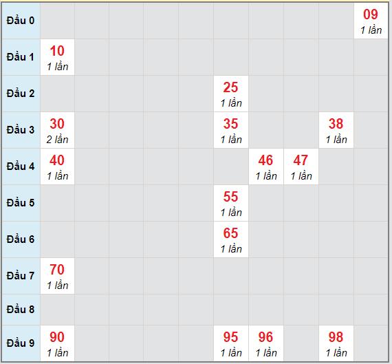 Bạch thủ rơi 3 ngày lô XSCT 3/3/2021