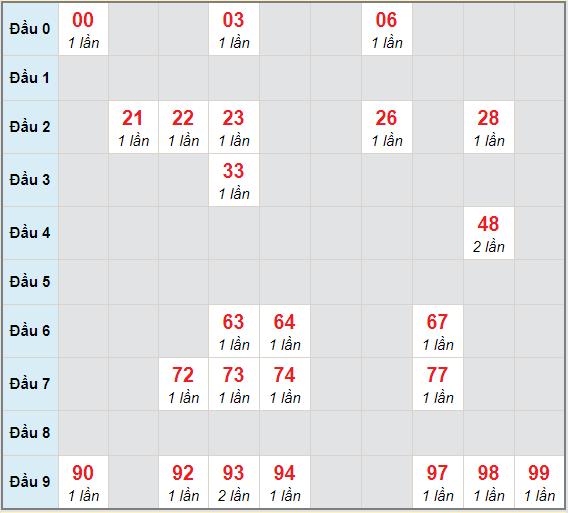 Bạch thủ rơi 3 ngày lô XSDL 14/2/2021