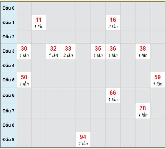 Bạch thủ rơi 3 ngày lô XSDL 28/2/2021