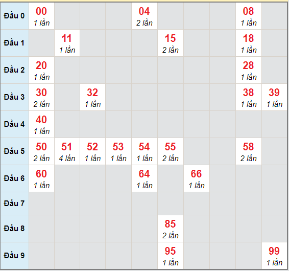 Bạch thủ rơi 3 ngày lô XSDLK 16/3/2021