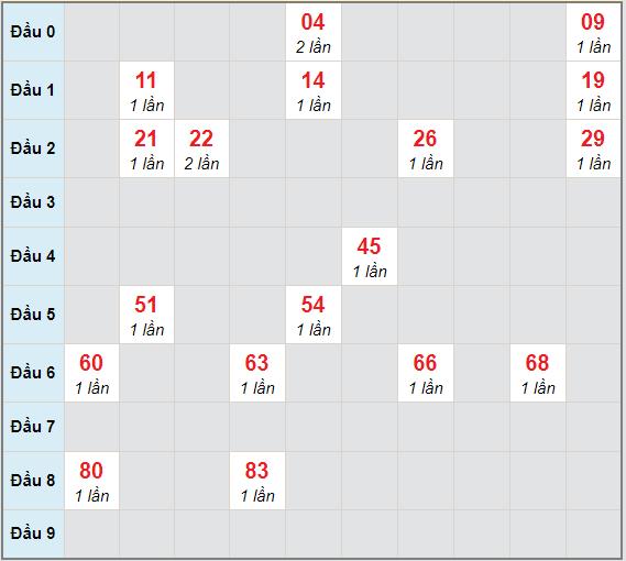 Bạch thủ rơi 3 ngày lô XSDLK 2/3/2021
