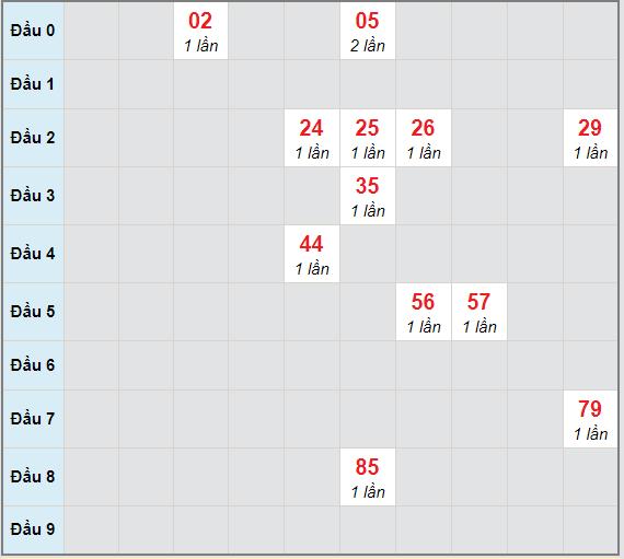 Bạch thủ rơi 3 ngày lô XSDNG 10/3/2021