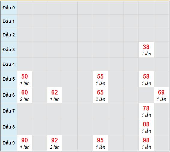 Bạch thủ rơi 3 ngày lô XSDNG 20/2/2021
