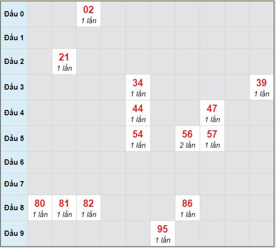 Bạch thủ rơi 3 ngày lô XSDNG 24/2/2021