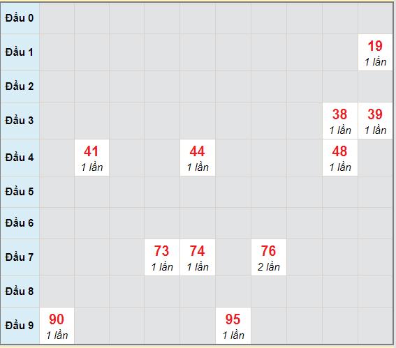Bạch thủ rơi 3 ngày lô XSDNO 20/2/2021