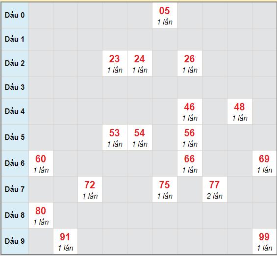 Bạch thủ rơi 3 ngày lô XSDT 15/2/2021