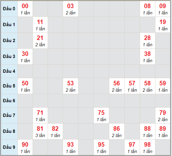 Bạch thủ rơi 3 ngày lô XSDT 15/3/2021