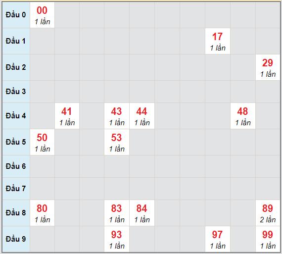 Bạch thủ rơi 3 ngày lô XSDT 22/2/2021