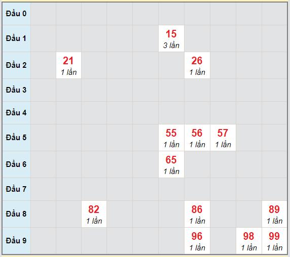 Bạch thủ rơi 3 ngày lô XSGL 19/2/2021