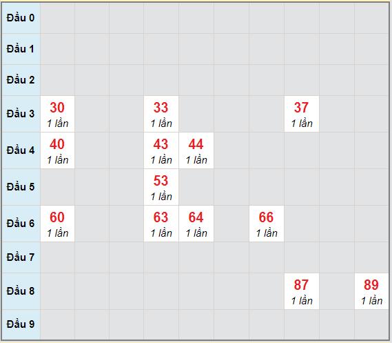 Bạch thủ rơi 3 ngày lô XSHG 27/2/2021
