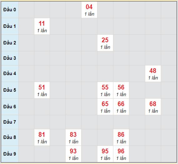 Bạch thủ rơi 3 ngày lô XSKG 21/2/2021