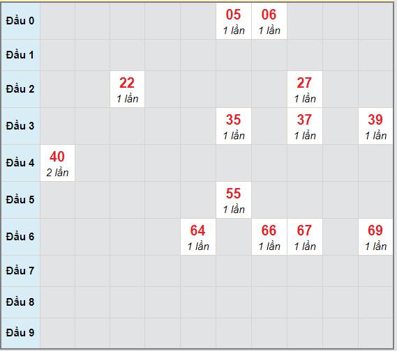 Bạch thủ rơi 3 ngày lô XSKH 24/2/2021