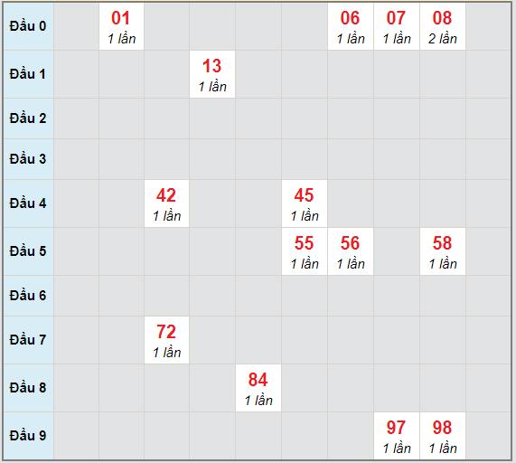 Bạch thủ rơi 3 ngày lô XSKH 7/3/2021