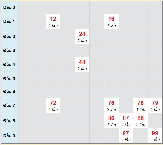 Bạch thủ rơi 3 ngày lô XS Kon Tum14/2/2021