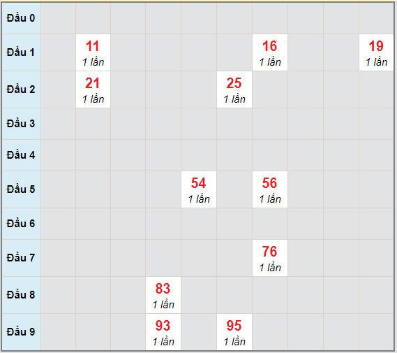 Bạch thủ rơi 3 ngày lô XS Kon Tum14/3/2021