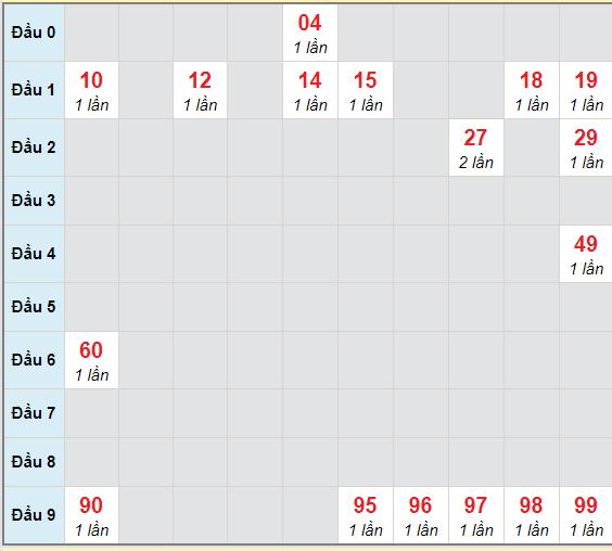 Bạch thủ rơi 3 ngày lô XS Kon Tum21/2/2021
