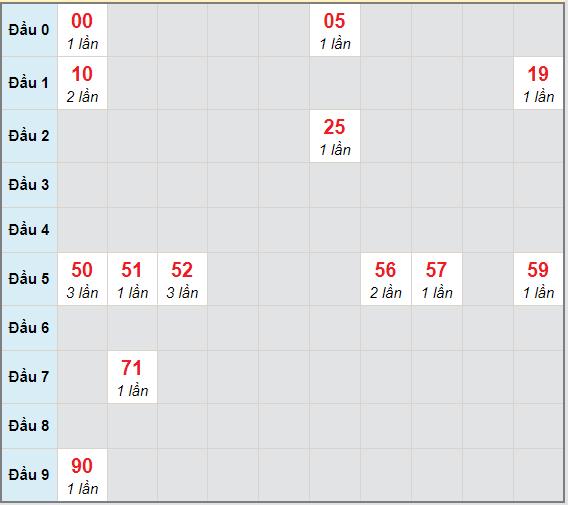 Bạch thủ rơi 3 ngày lô XS Kon Tum28/2/2021