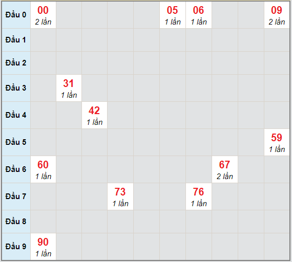 Bạch thủ rơi 3 ngày lô XSLA 13/3/2021