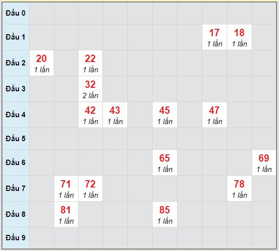 Bạch thủ rơi 3 ngày lô XSNT 19/2/2021