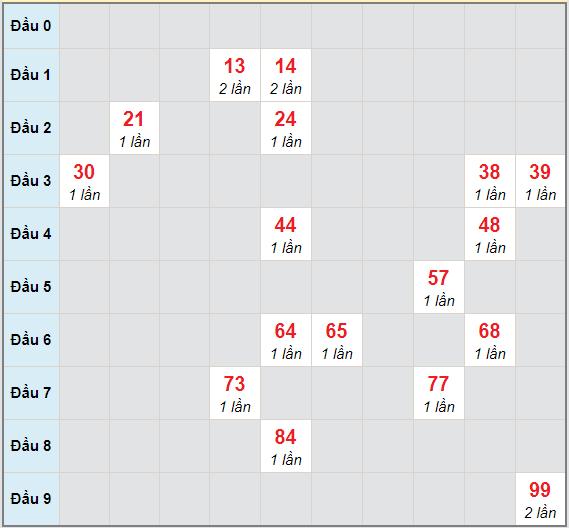 Bạch thủ rơi 3 ngày lô XSNT 26/2/2021
